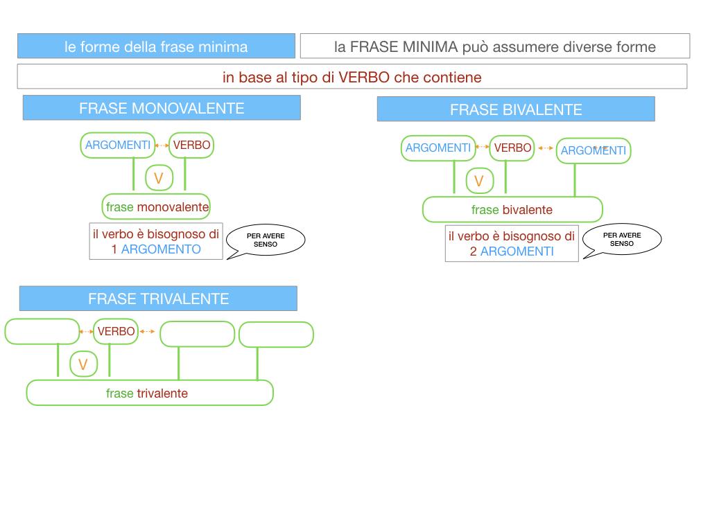 2. LA FRASE SEMPLICE O PROPOSIZIONE_SIMULAZIONE.091