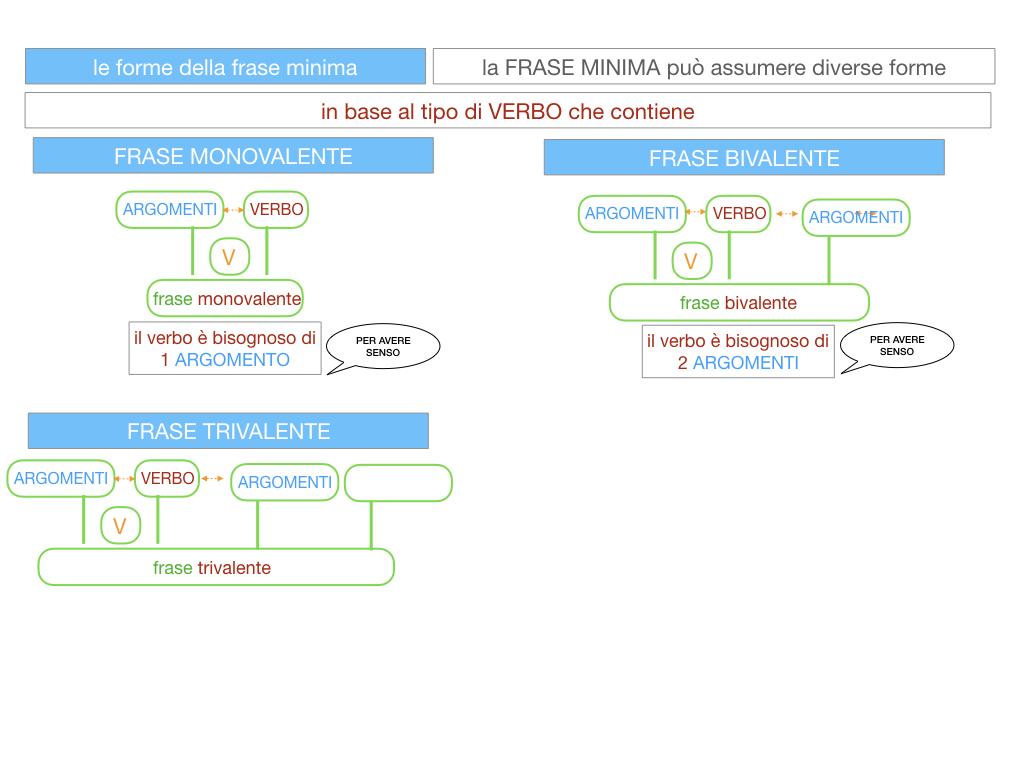 2. LA FRASE SEMPLICE O PROPOSIZIONE_SIMULAZIONE.093