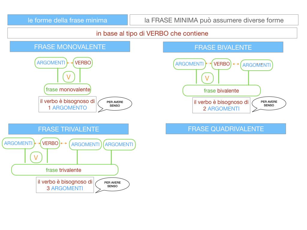 2. LA FRASE SEMPLICE O PROPOSIZIONE_SIMULAZIONE.097