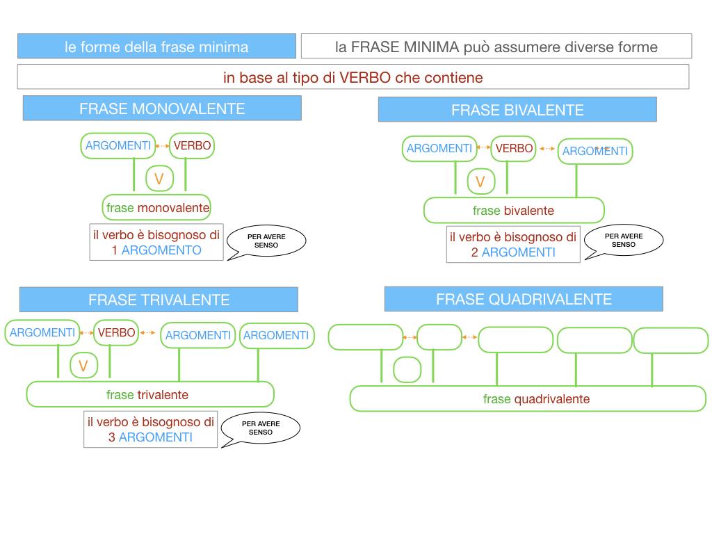 2. LA FRASE SEMPLICE O PROPOSIZIONE_SIMULAZIONE.099
