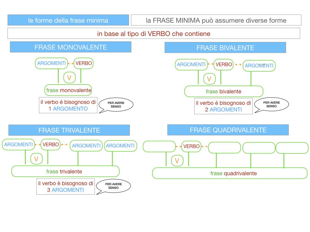 2. LA FRASE SEMPLICE O PROPOSIZIONE_SIMULAZIONE.101