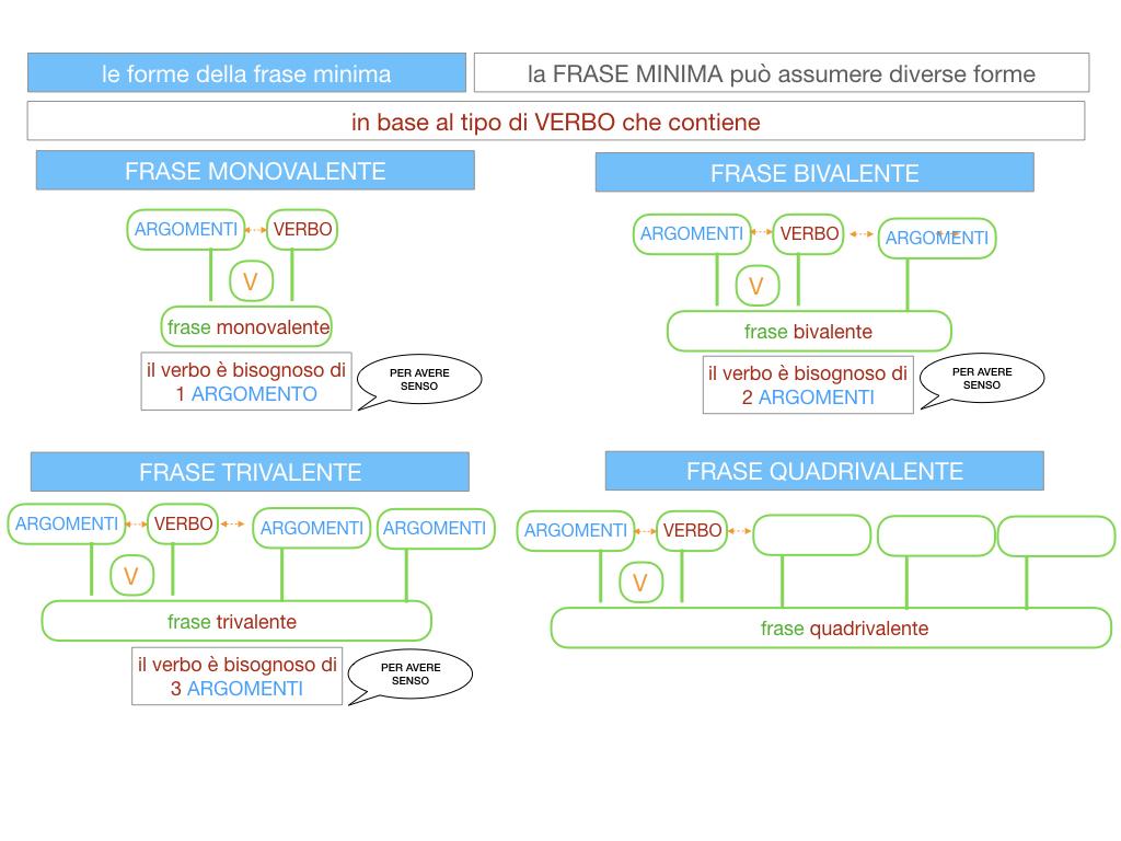 2. LA FRASE SEMPLICE O PROPOSIZIONE_SIMULAZIONE.102