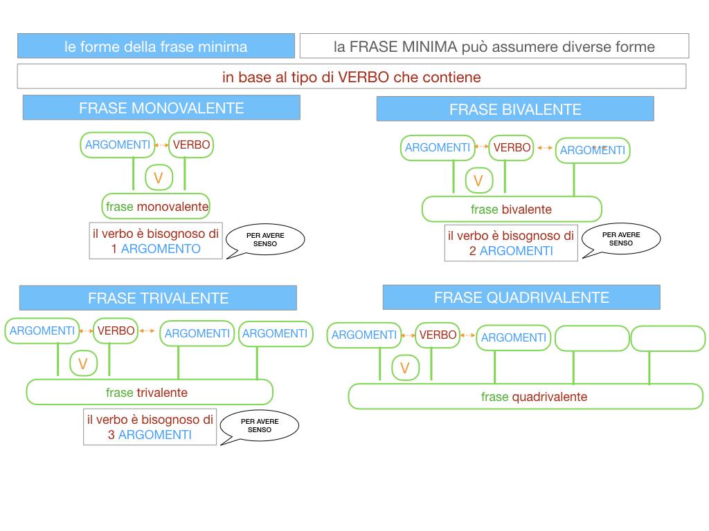 2. LA FRASE SEMPLICE O PROPOSIZIONE_SIMULAZIONE.103