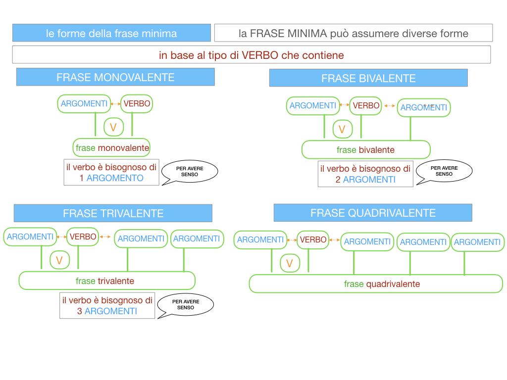2. LA FRASE SEMPLICE O PROPOSIZIONE_SIMULAZIONE.105