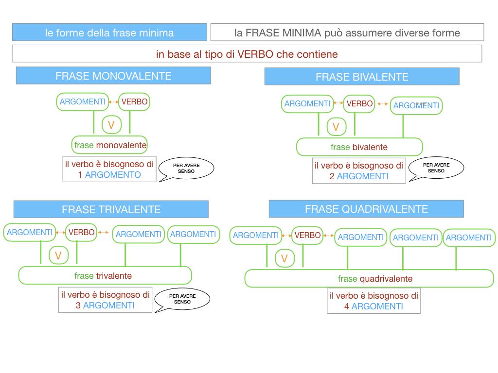 2. LA FRASE SEMPLICE O PROPOSIZIONE_SIMULAZIONE.106