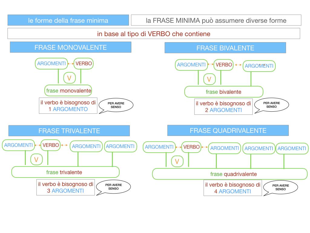 2. LA FRASE SEMPLICE O PROPOSIZIONE_SIMULAZIONE.107