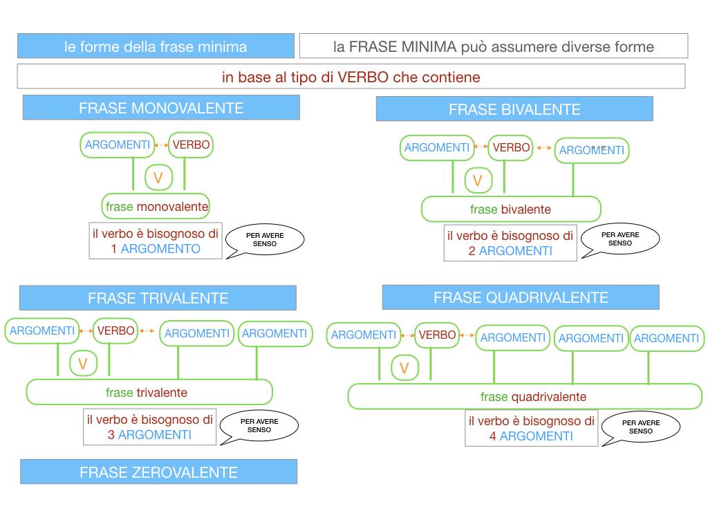 2. LA FRASE SEMPLICE O PROPOSIZIONE_SIMULAZIONE.108