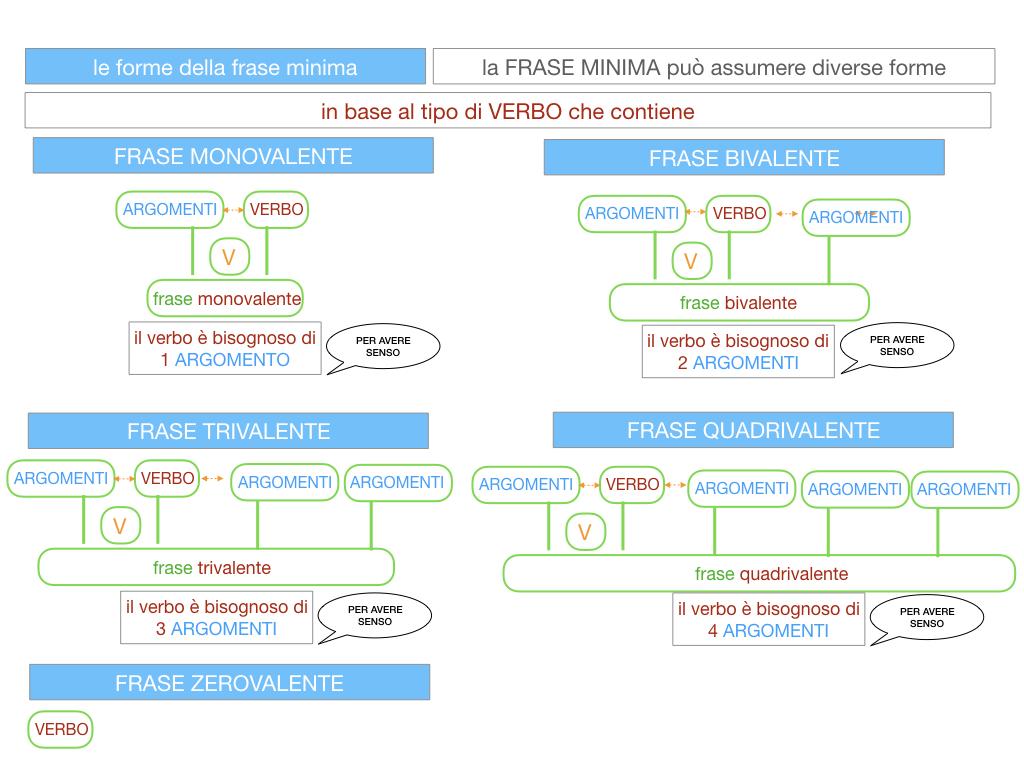2. LA FRASE SEMPLICE O PROPOSIZIONE_SIMULAZIONE.109
