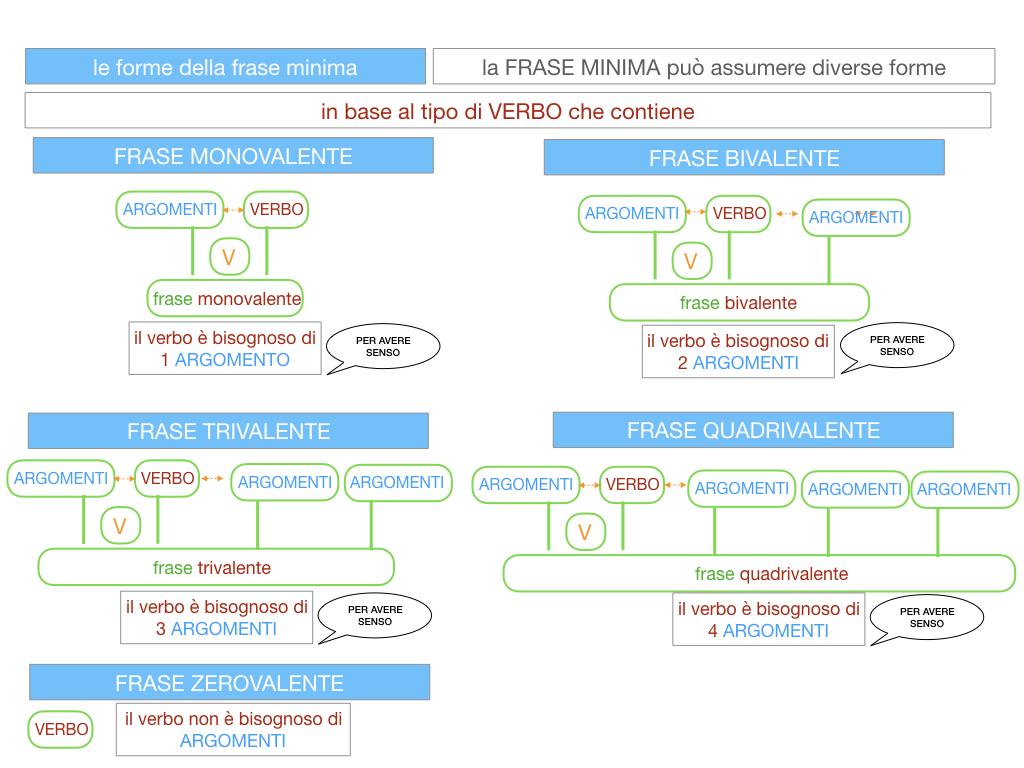 2. LA FRASE SEMPLICE O PROPOSIZIONE_SIMULAZIONE.110