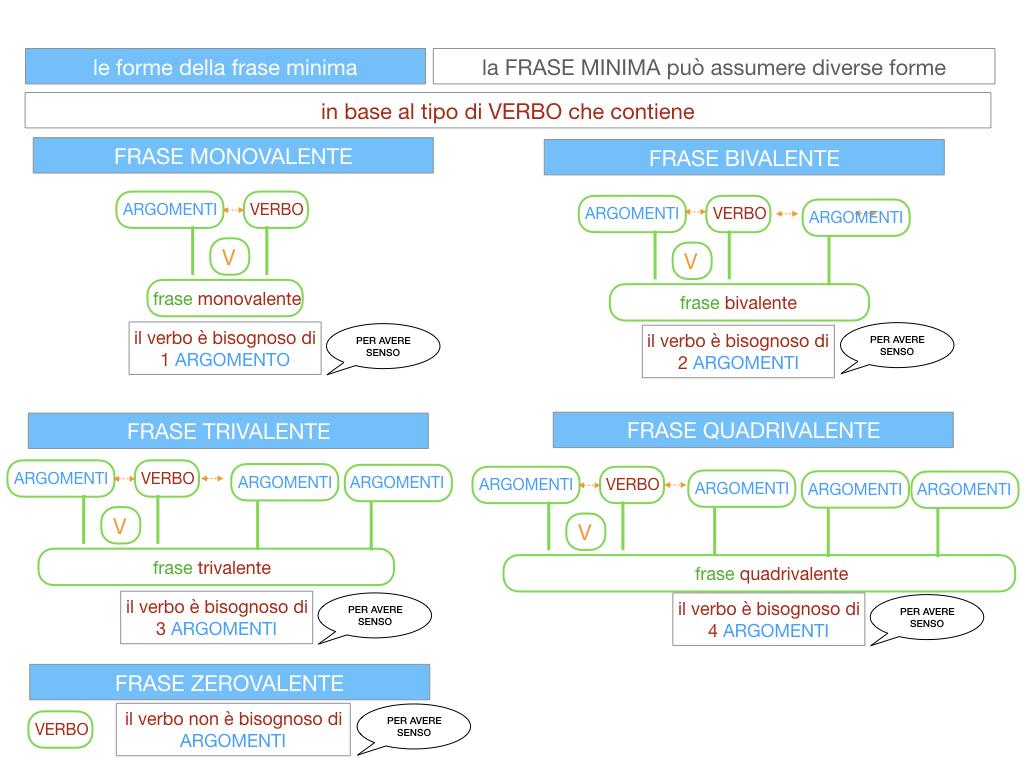 2. LA FRASE SEMPLICE O PROPOSIZIONE_SIMULAZIONE.111