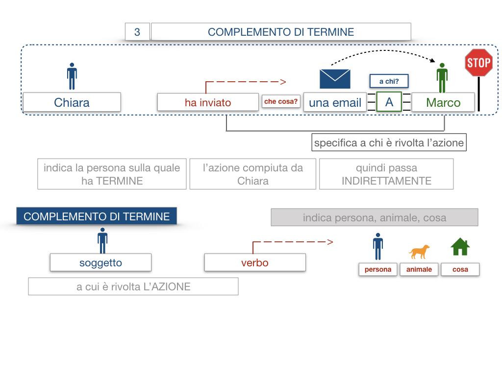 20. COMPLEMENTO DI TERMINE_SIMULAZIONE.018