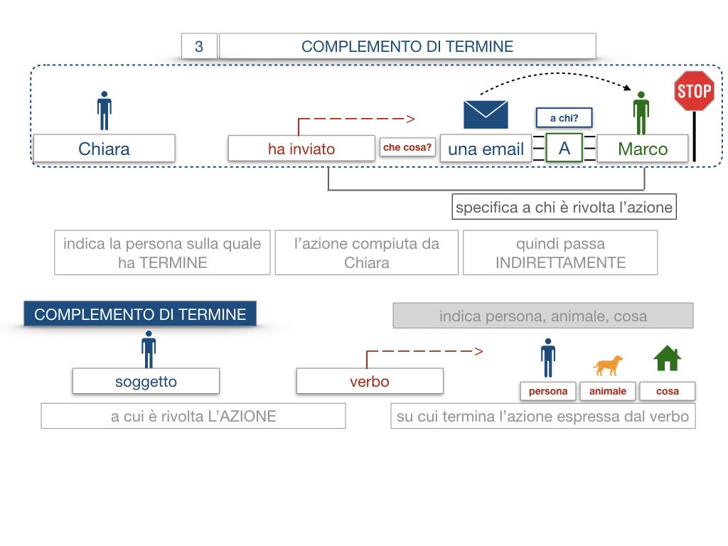 20. COMPLEMENTO DI TERMINE_SIMULAZIONE.019