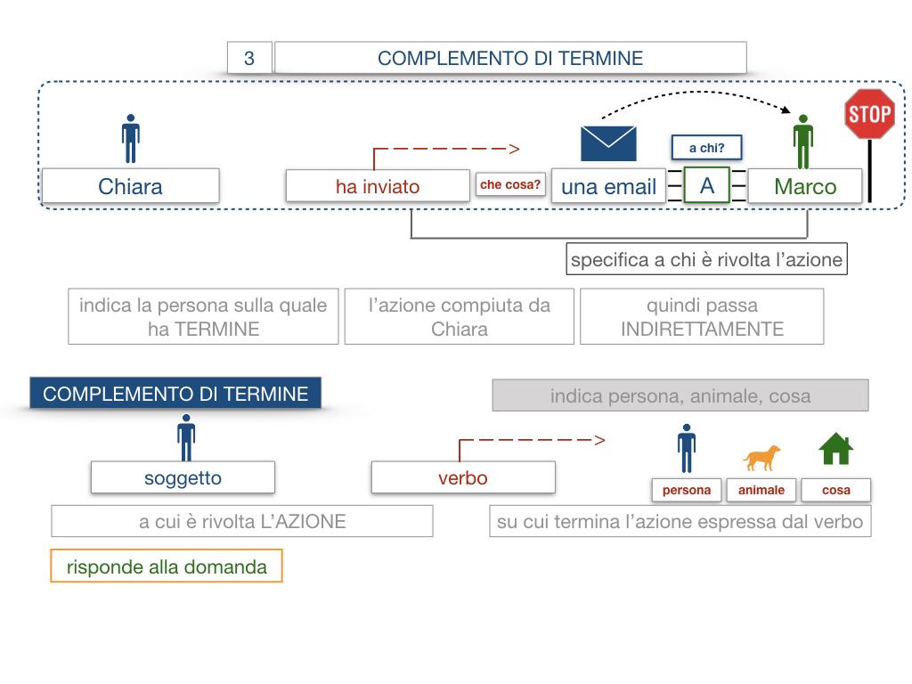 20. COMPLEMENTO DI TERMINE_SIMULAZIONE.020