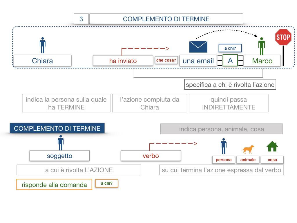 20. COMPLEMENTO DI TERMINE_SIMULAZIONE.021