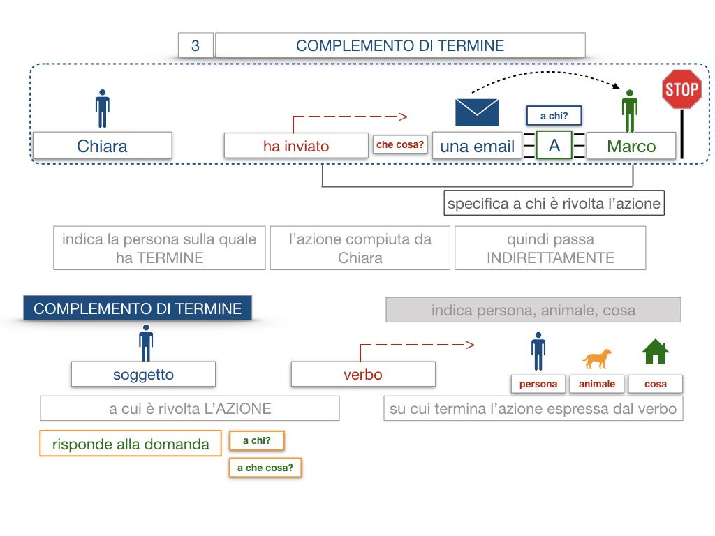 20. COMPLEMENTO DI TERMINE_SIMULAZIONE.022