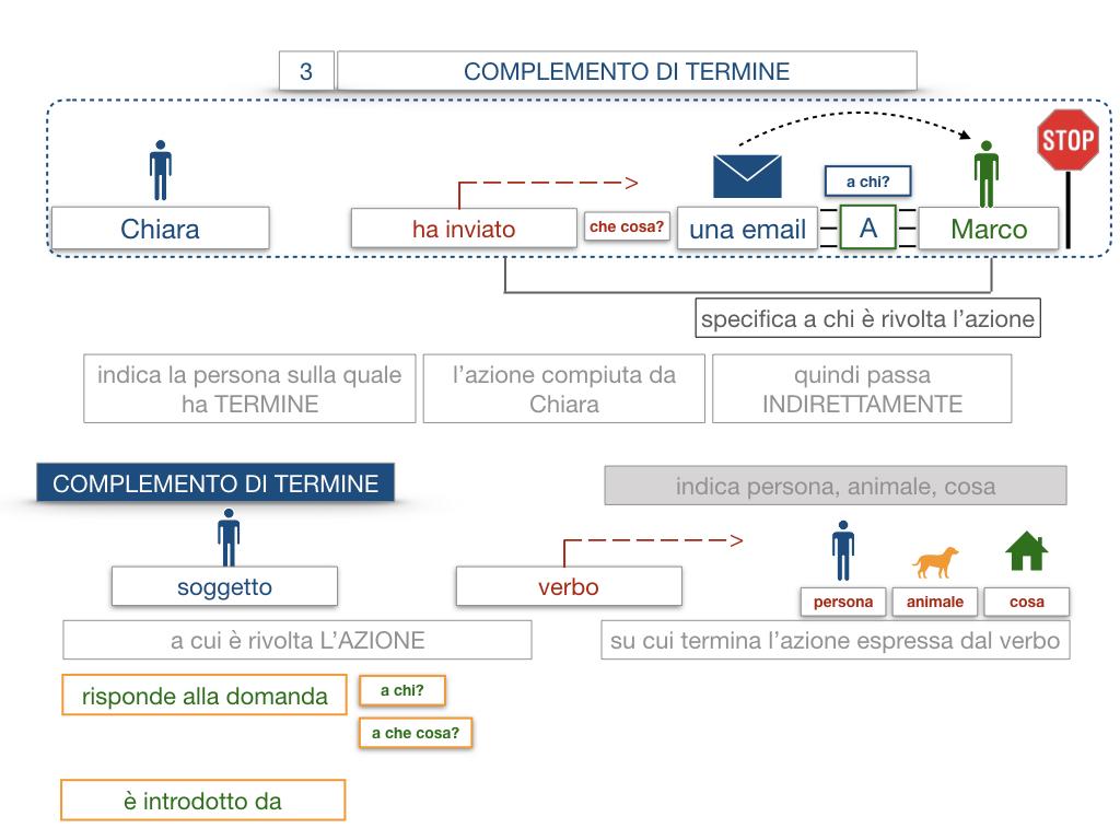 20. COMPLEMENTO DI TERMINE_SIMULAZIONE.023
