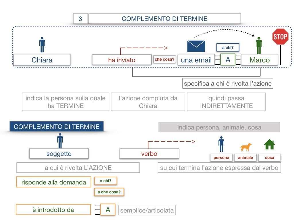 20. COMPLEMENTO DI TERMINE_SIMULAZIONE.025