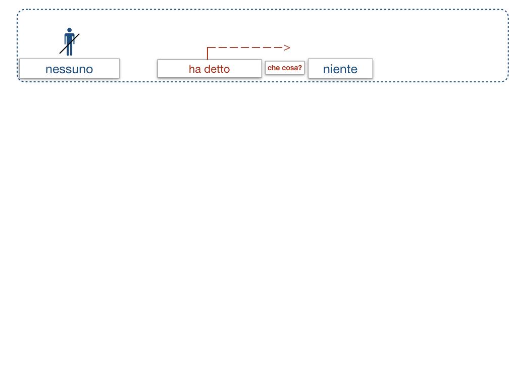20. COMPLEMENTO DI TERMINE_SIMULAZIONE.029