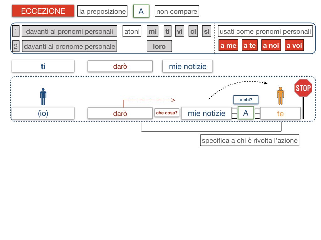 20. COMPLEMENTO DI TERMINE_SIMULAZIONE.062