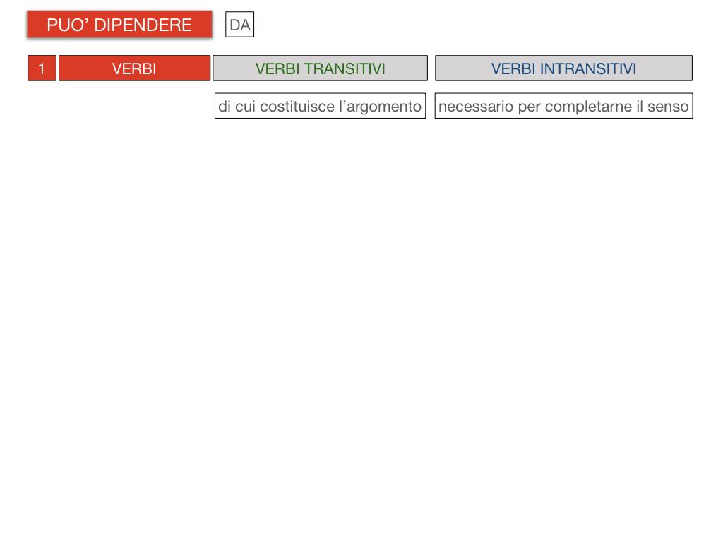 20. COMPLEMENTO DI TERMINE_SIMULAZIONE.077