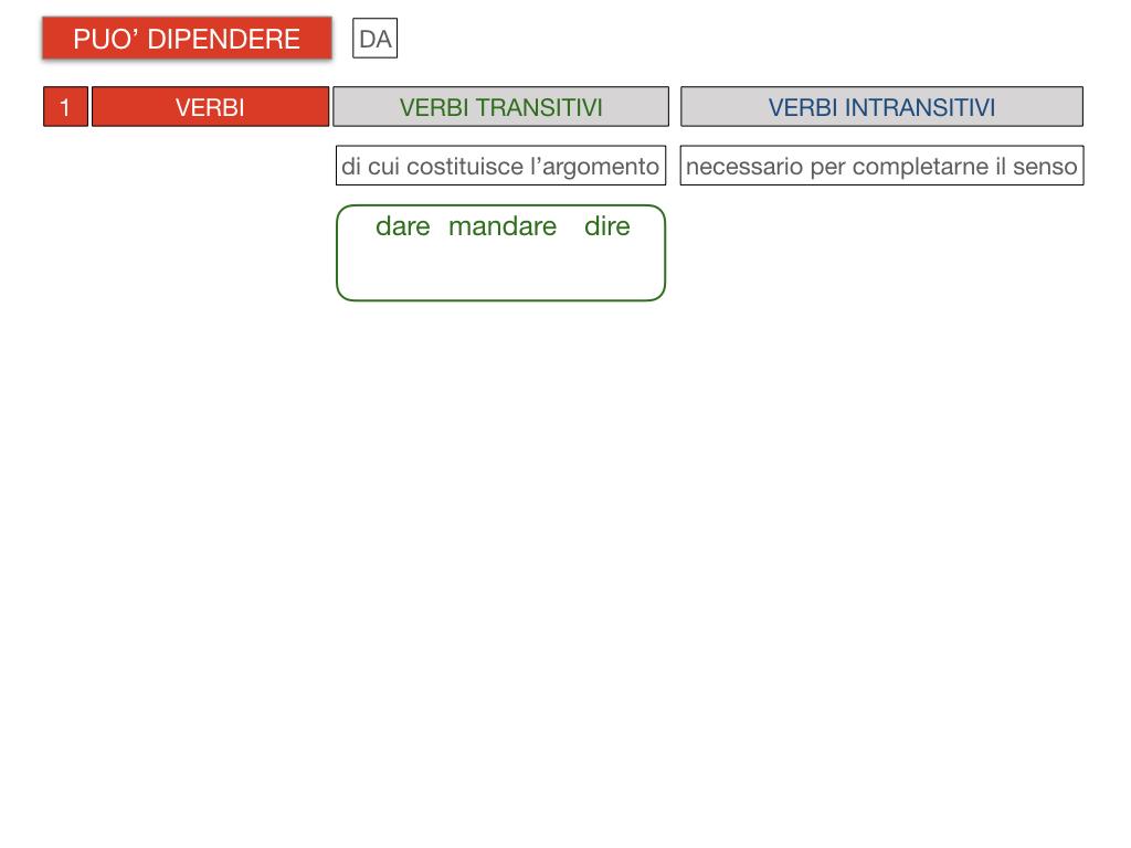20. COMPLEMENTO DI TERMINE_SIMULAZIONE.080