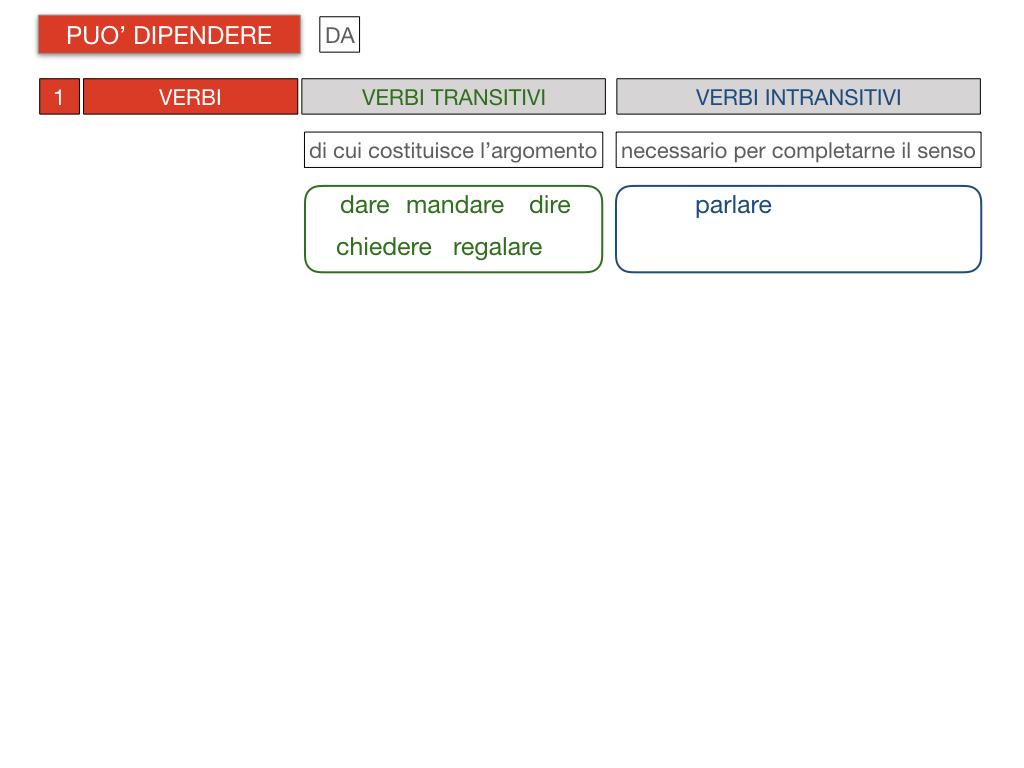 20. COMPLEMENTO DI TERMINE_SIMULAZIONE.083