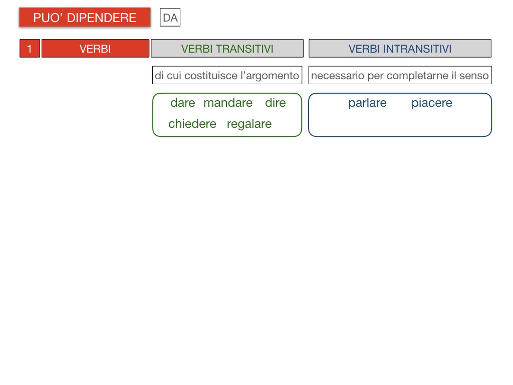 20. COMPLEMENTO DI TERMINE_SIMULAZIONE.084