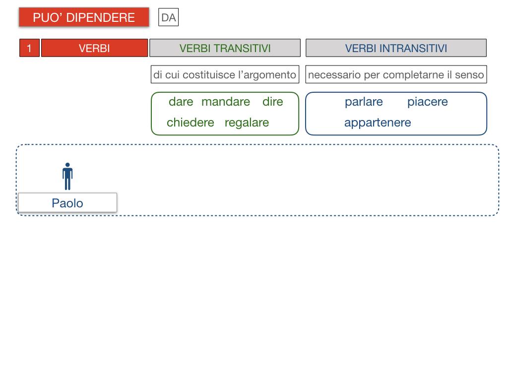 20. COMPLEMENTO DI TERMINE_SIMULAZIONE.086