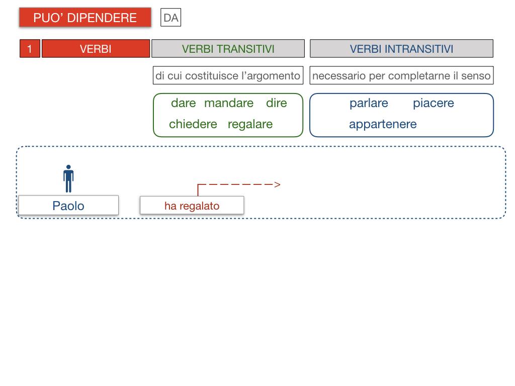 20. COMPLEMENTO DI TERMINE_SIMULAZIONE.087