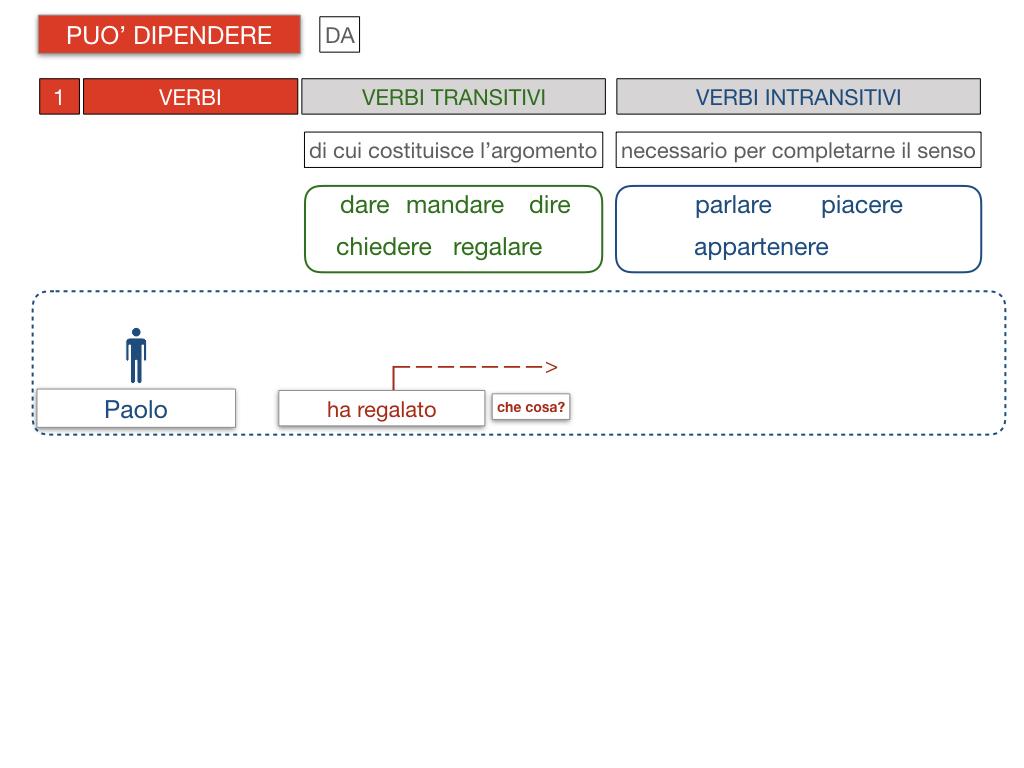 20. COMPLEMENTO DI TERMINE_SIMULAZIONE.088