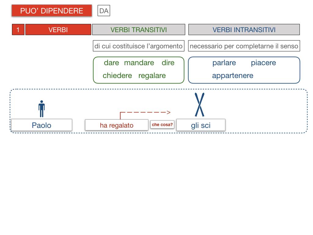 20. COMPLEMENTO DI TERMINE_SIMULAZIONE.089