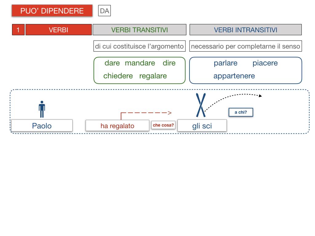 20. COMPLEMENTO DI TERMINE_SIMULAZIONE.090