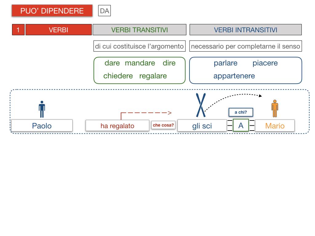 20. COMPLEMENTO DI TERMINE_SIMULAZIONE.091