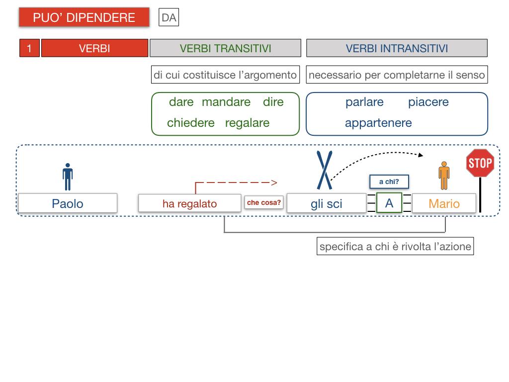 20. COMPLEMENTO DI TERMINE_SIMULAZIONE.092