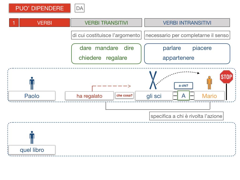 20. COMPLEMENTO DI TERMINE_SIMULAZIONE.093