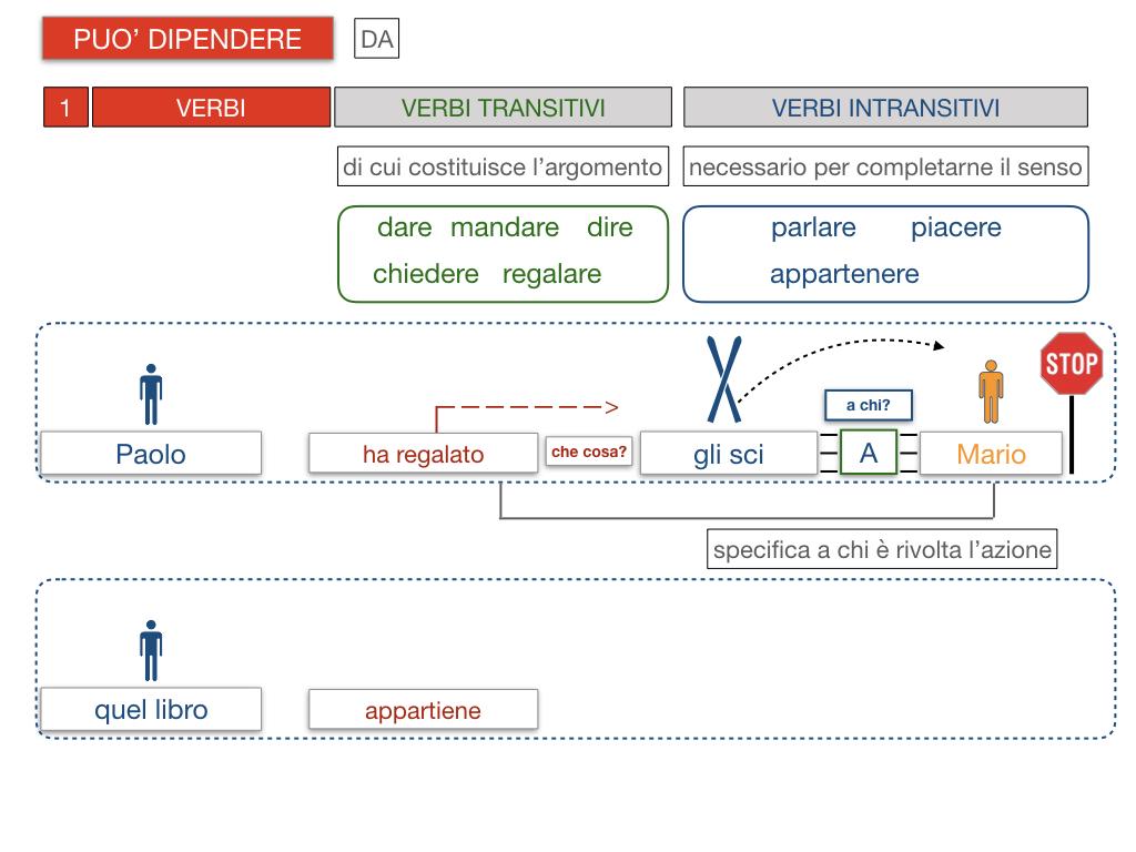 20. COMPLEMENTO DI TERMINE_SIMULAZIONE.094