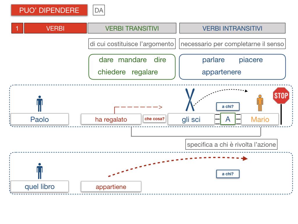 20. COMPLEMENTO DI TERMINE_SIMULAZIONE.095