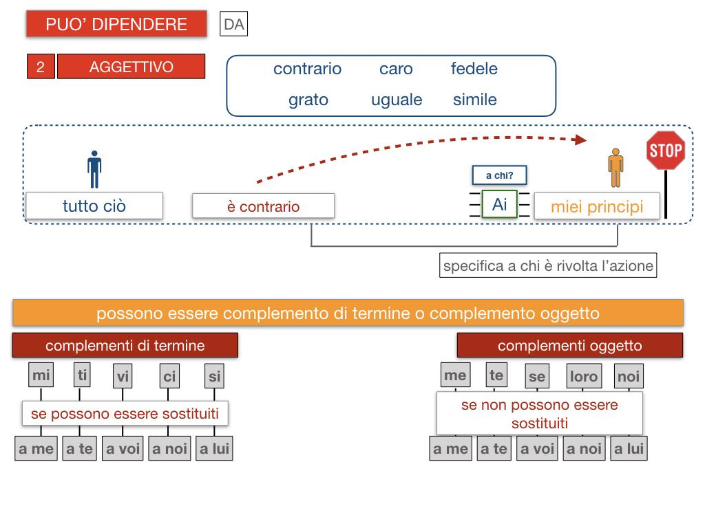 20. COMPLEMENTO DI TERMINE_SIMULAZIONE.119
