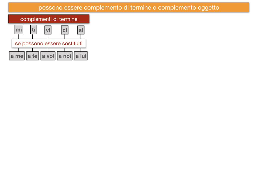 20. COMPLEMENTO DI TERMINE_SIMULAZIONE.121