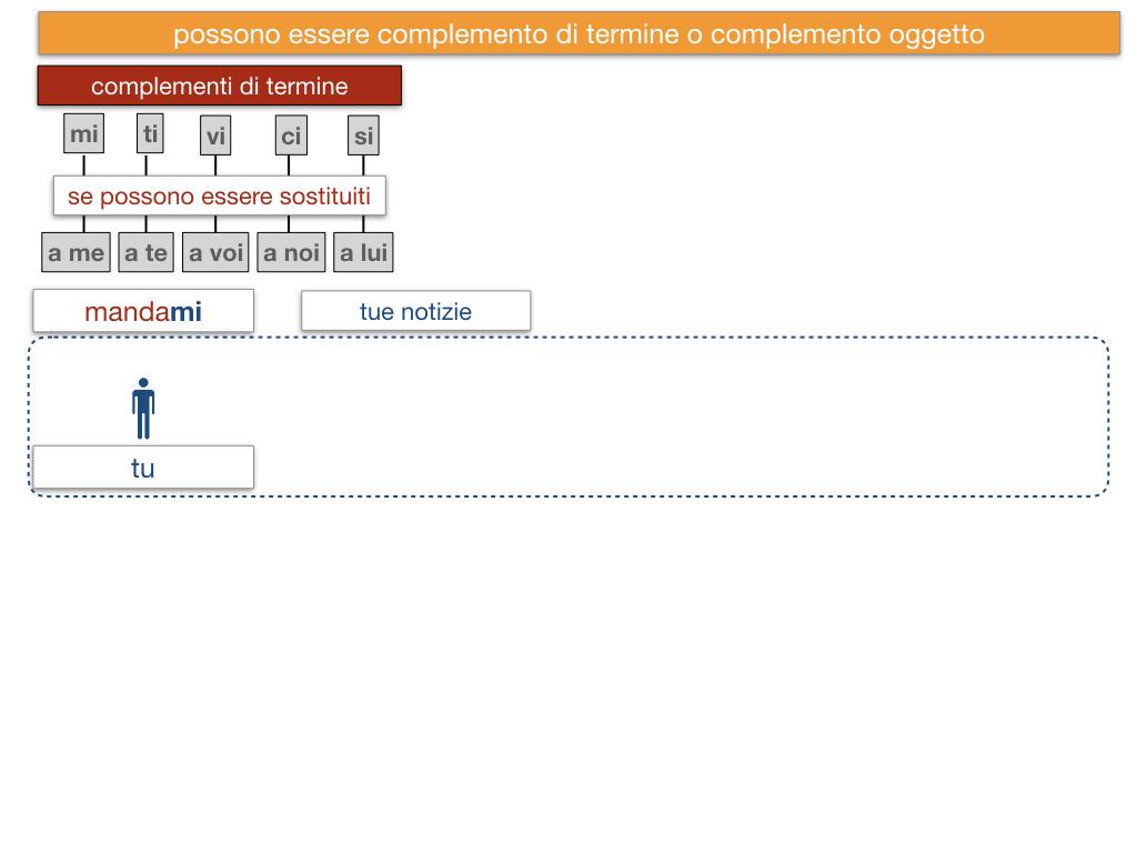 20. COMPLEMENTO DI TERMINE_SIMULAZIONE.124