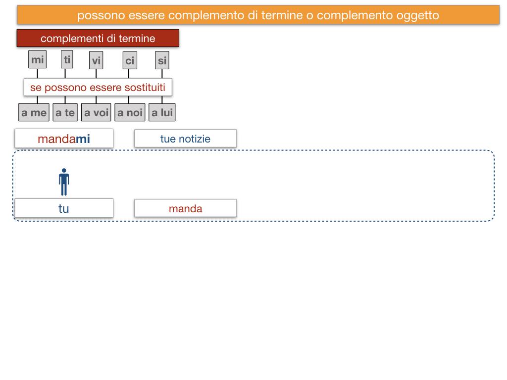 20. COMPLEMENTO DI TERMINE_SIMULAZIONE.125