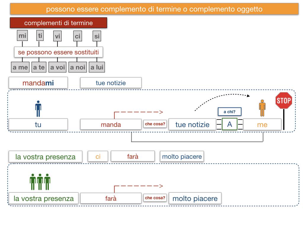 20. COMPLEMENTO DI TERMINE_SIMULAZIONE.138