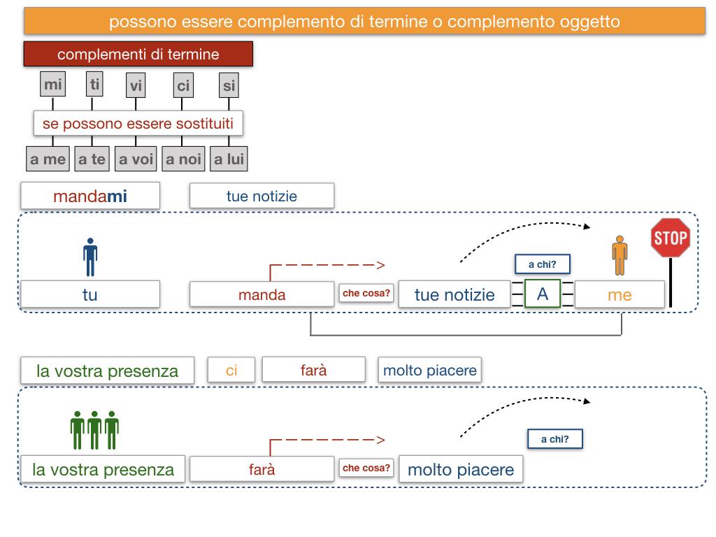 20. COMPLEMENTO DI TERMINE_SIMULAZIONE.139