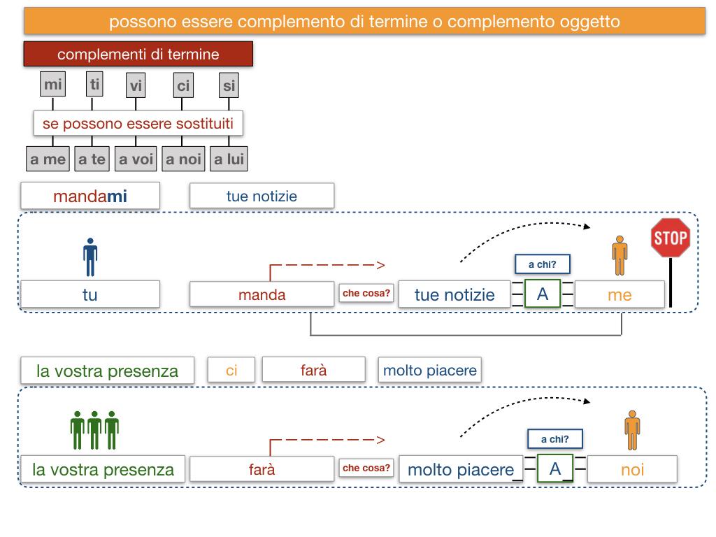20. COMPLEMENTO DI TERMINE_SIMULAZIONE.140