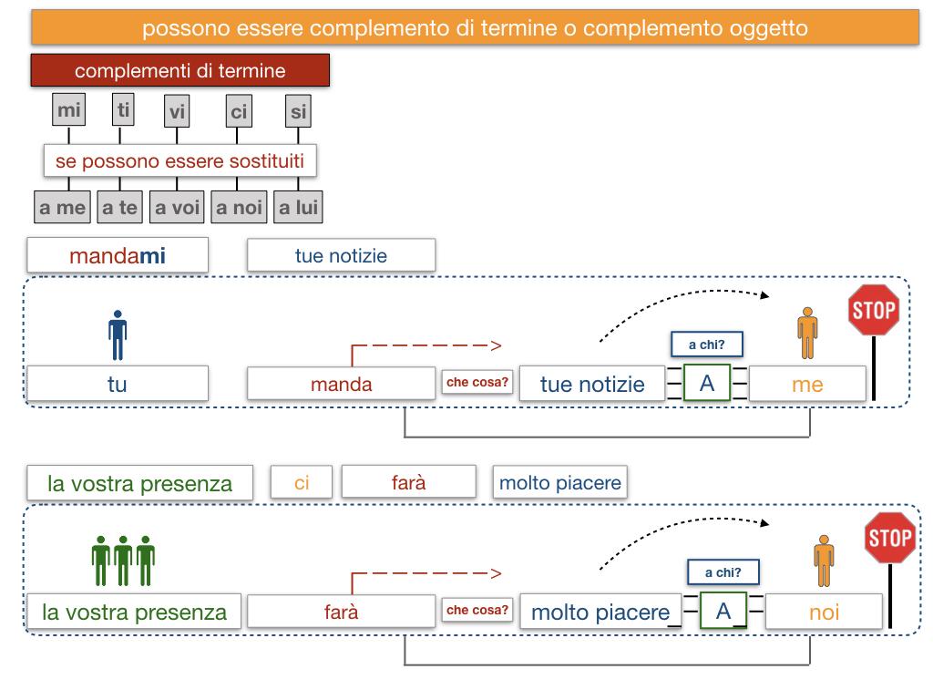 20. COMPLEMENTO DI TERMINE_SIMULAZIONE.141