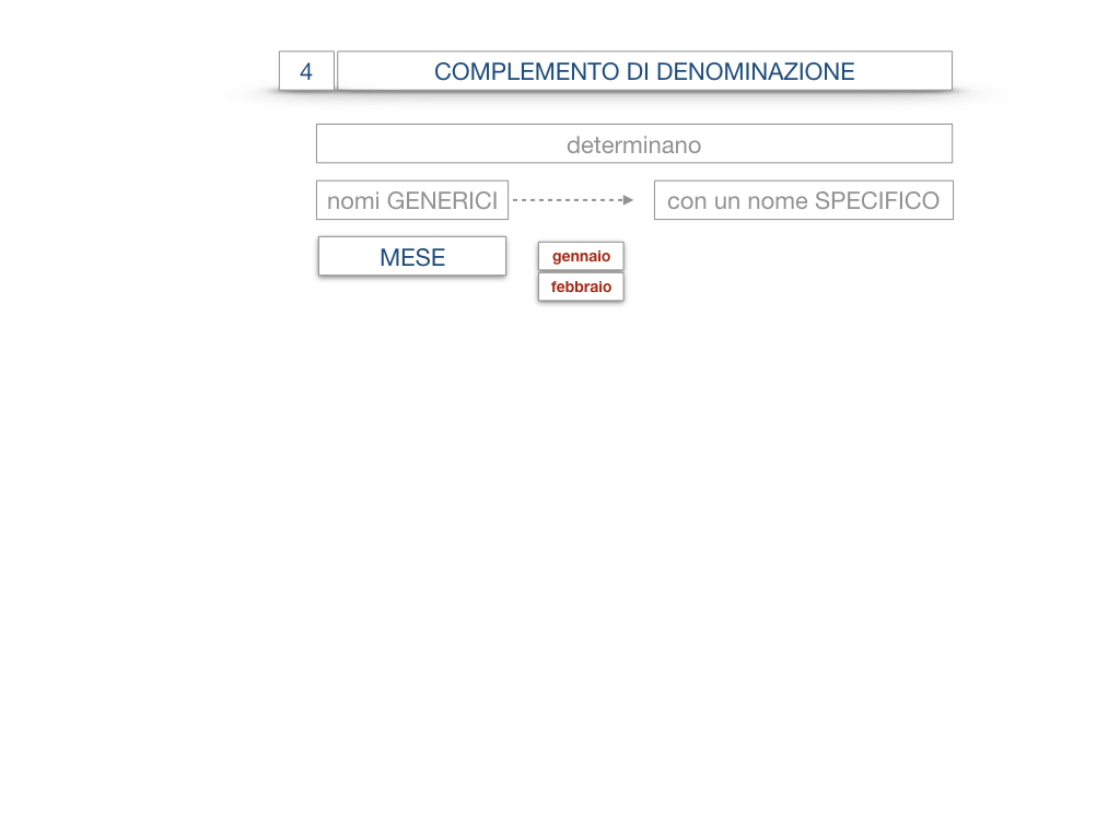 21. COMPLEMENTO DI DENOMINAZIONE_COMPLEMETO PARTITIVO_SIMULAZIONE.008