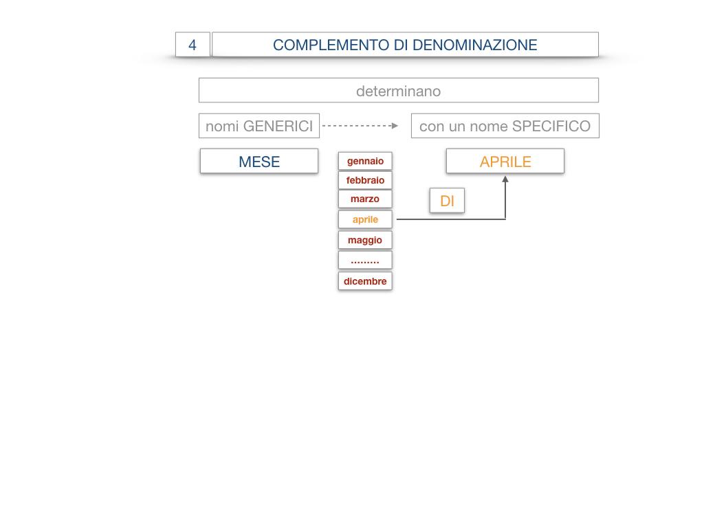 21. COMPLEMENTO DI DENOMINAZIONE_COMPLEMETO PARTITIVO_SIMULAZIONE.014