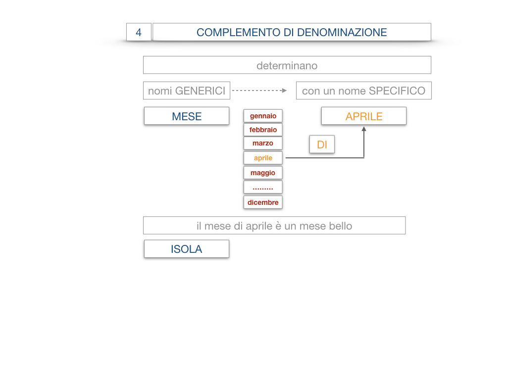 21. COMPLEMENTO DI DENOMINAZIONE_COMPLEMETO PARTITIVO_SIMULAZIONE.016