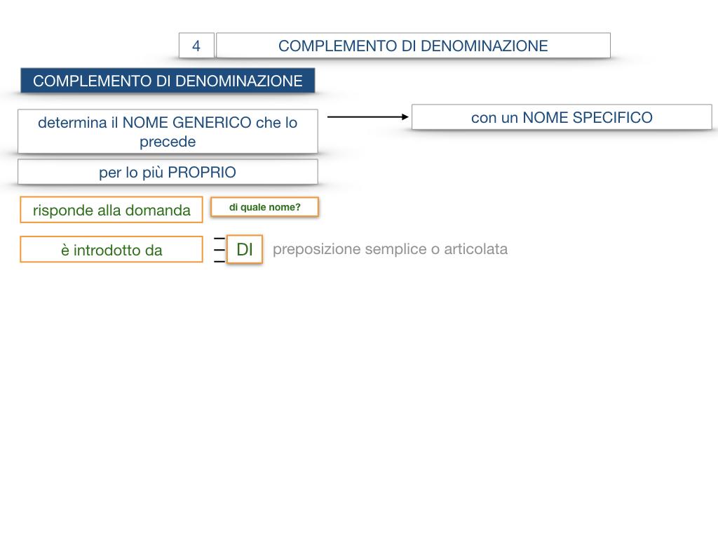 21. COMPLEMENTO DI DENOMINAZIONE_COMPLEMETO PARTITIVO_SIMULAZIONE.033