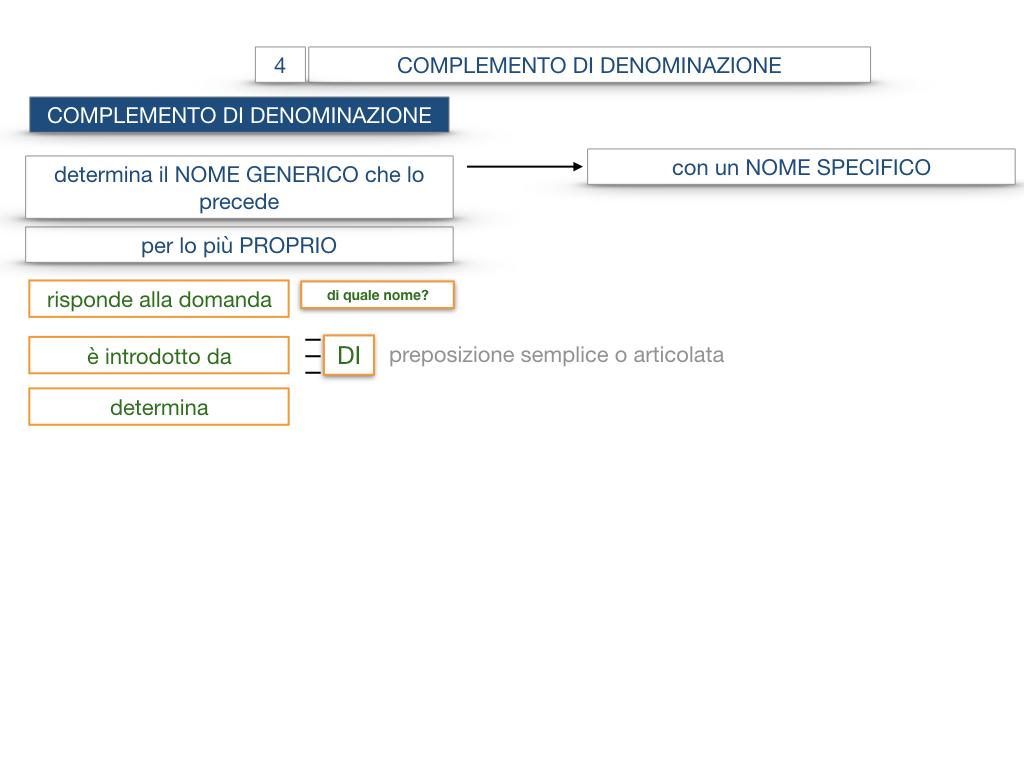 21. COMPLEMENTO DI DENOMINAZIONE_COMPLEMETO PARTITIVO_SIMULAZIONE.034